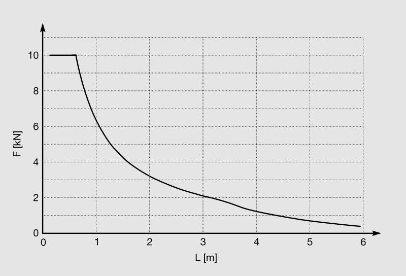 graf41-75-75-3-0.png