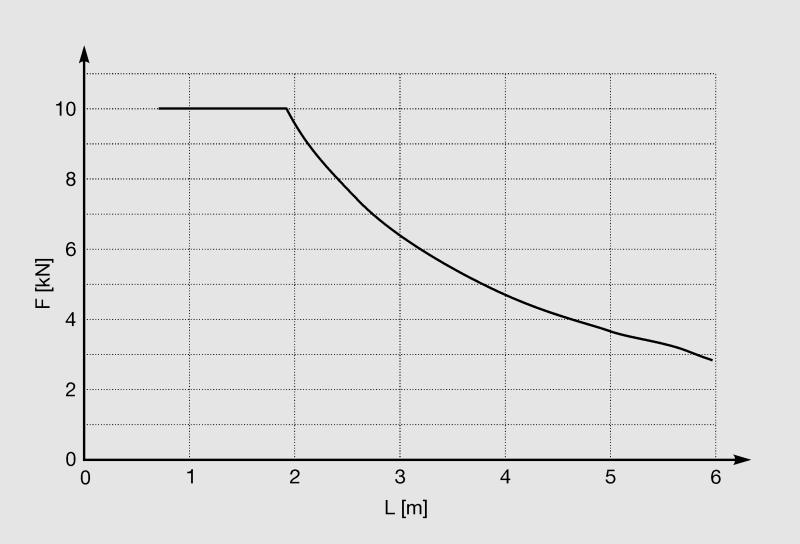 graf41-75-75-3-0D.png